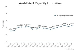 world_steel